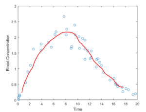 12  Your holistic Guide To Building Linear Regression Model